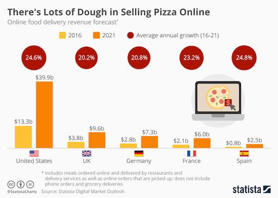Plenty of Dough in Online Food Delivery