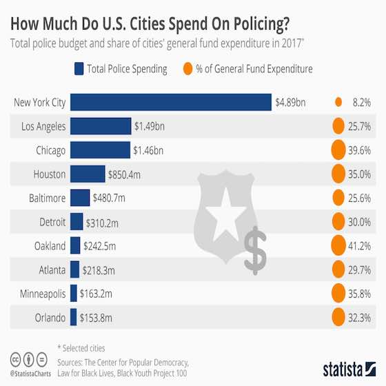 Police Budgets In Key U.S. Cities