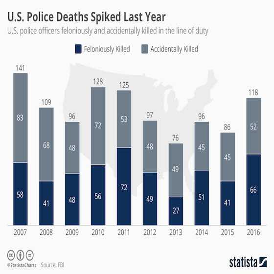 Police Deaths Spiked Last Year