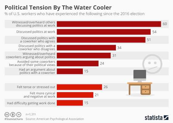 Political Tension by the Watercooler