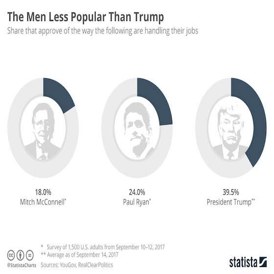 Politicians Less Popular Than Trump