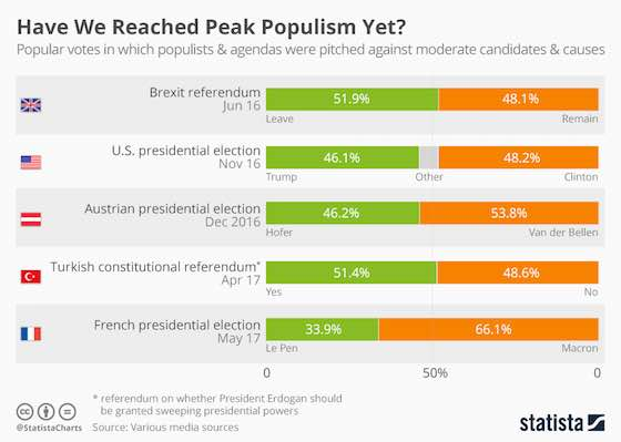 Populism's Call
