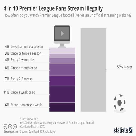 Premier League Fans Stream Illegally