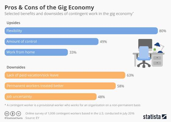 Pros & Cons of the Gig Economy