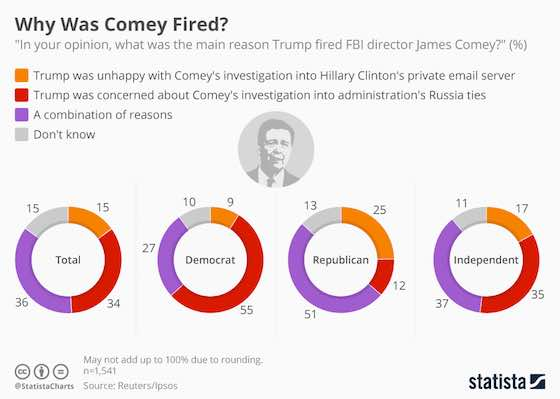 Why Was Comey Fired?