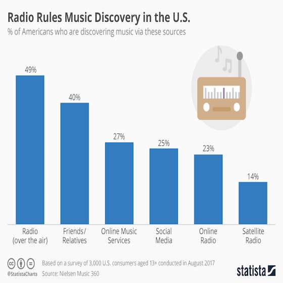 Radio Rules Music Discovery in the United States