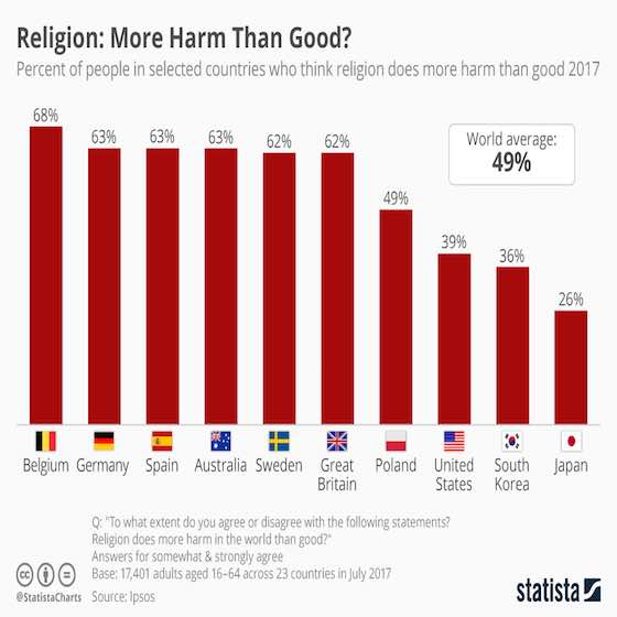 Religion: More Harm Than Good