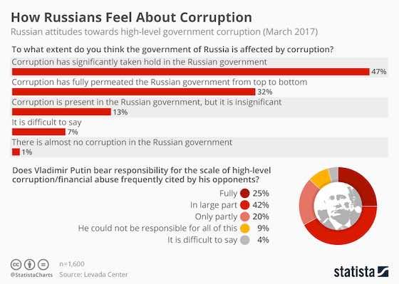 Russian Attitudes Towards Corruption