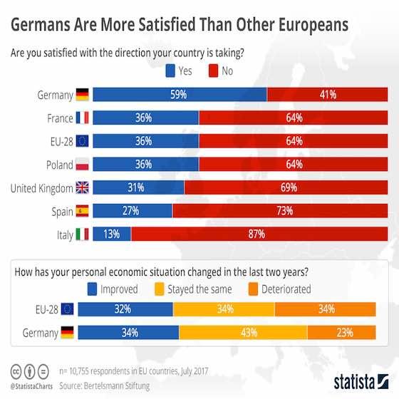 Satisfaction Levels Around Europe