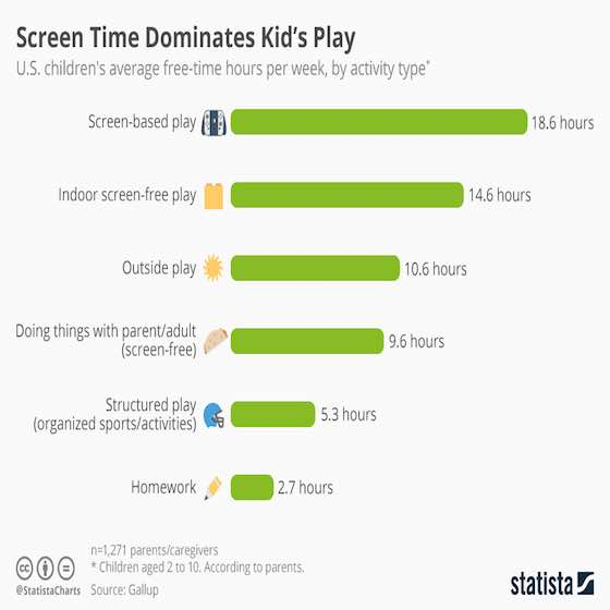Screen Time Dominates Kid's Play