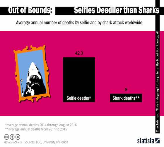 Selfies Deadlier than Sharks