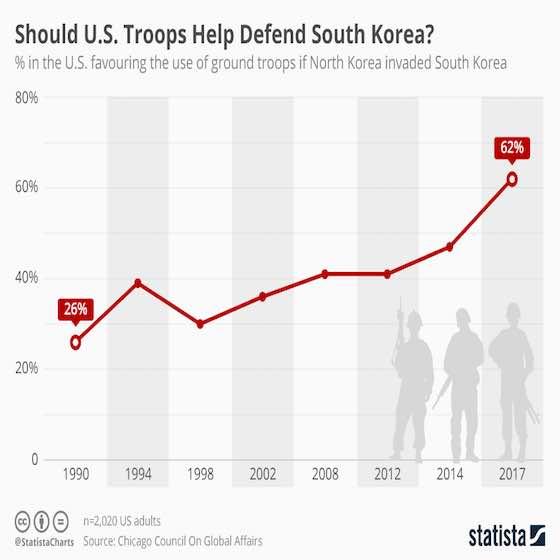 Should U.S. Troops Help Defend South Korea?