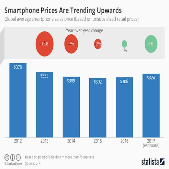 Smartphone Prices Trending Upwards