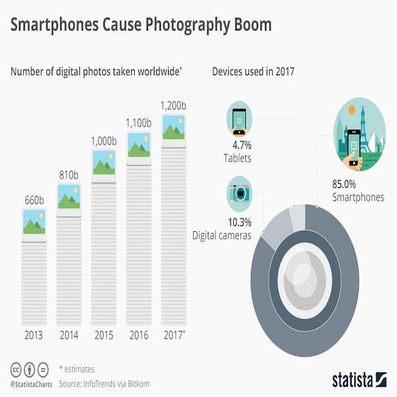 Smartphones Cause Photography Boom