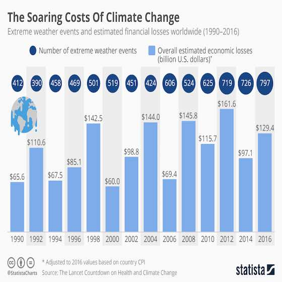 The Soaring Costs Of Climate Change