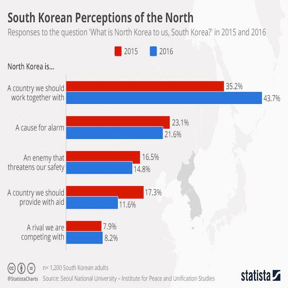 South Korean Perceptions of North Korea