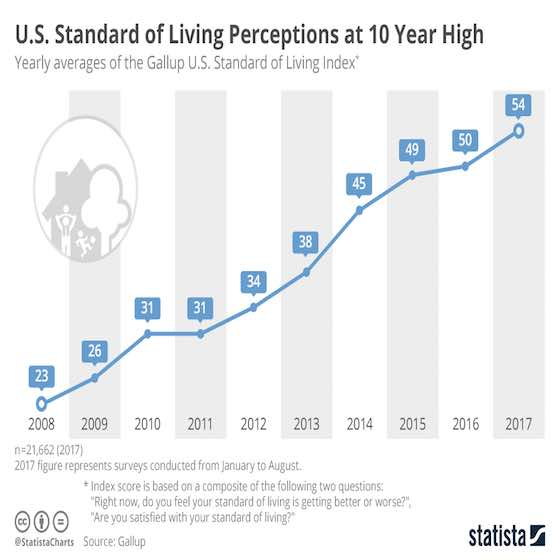 Standard of Living Perceptions at 10 Year High