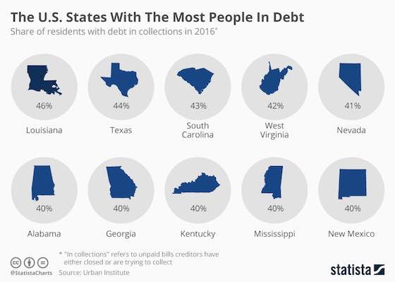 The States With The Most People In Debt