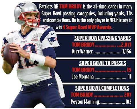 Super Bowl 52 Preview - Eagles vs Patriots - Super Bowl LII: Patriots Quarterback Tom Brady