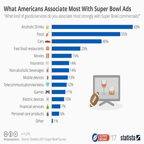 What Americans Associate Most With Super Bowl Ads