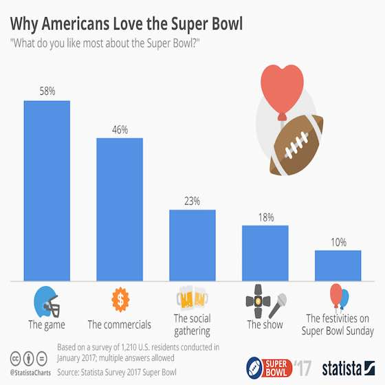Why Americans Love the Super Bowl