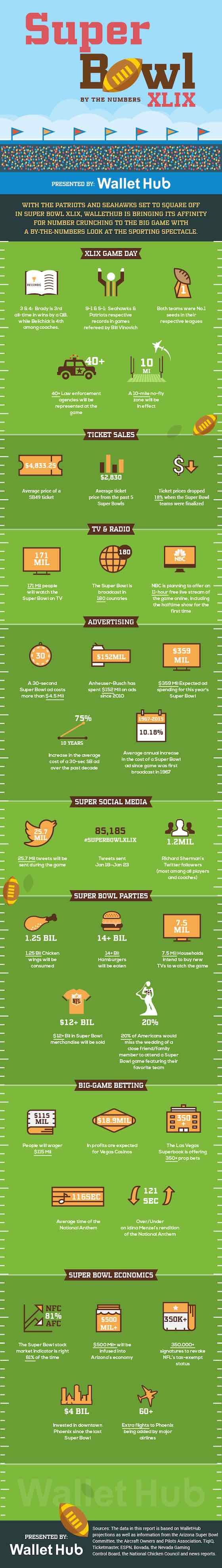Infographic: Super Bowl XLIX by the Numbers