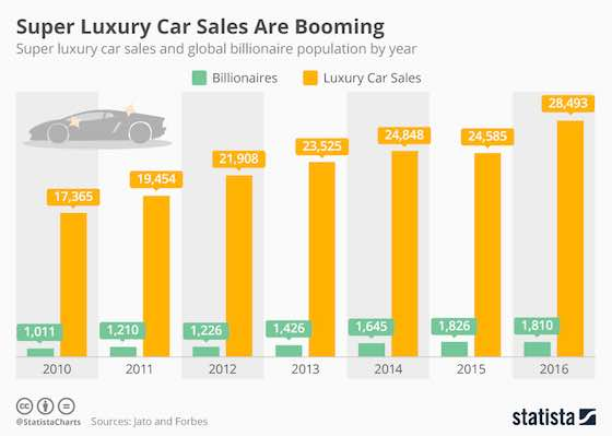 Super Luxury Car Sales Are Booming