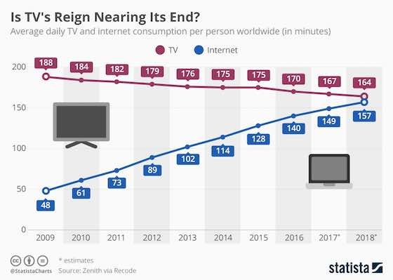Is TV's Reign Nearing Its End?