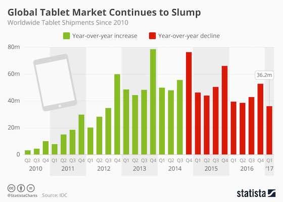 Tablet Market Continues to Slump
