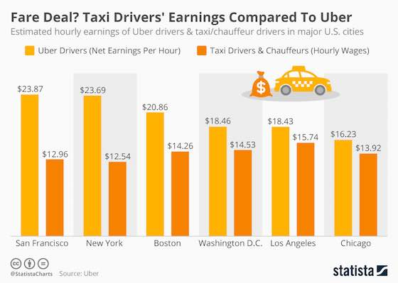 Taxi Driver Earnings Compared To Uber