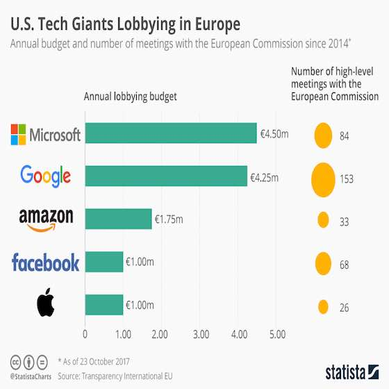 Tech Giants Lobbying in Europe