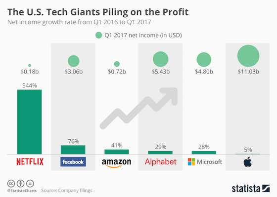Tech Giants Piling on the Profit