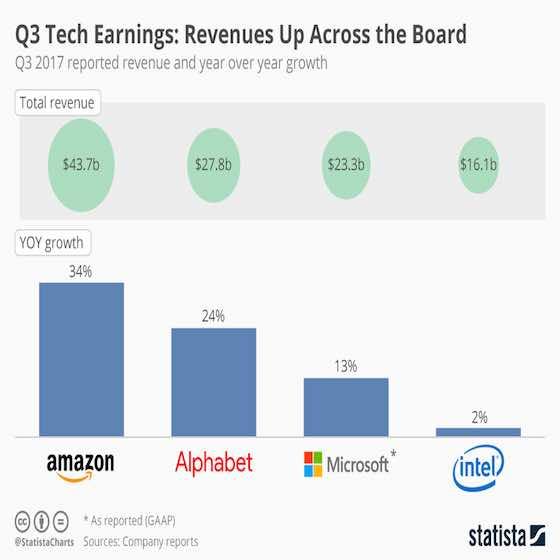 Tech Revenues Up Across the Board
