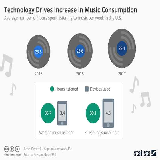 Technology Drives Music Consumption