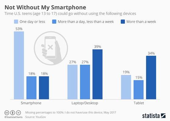 Teens and Their Smartphones