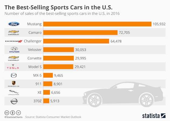 The Best-Selling Sports Cars