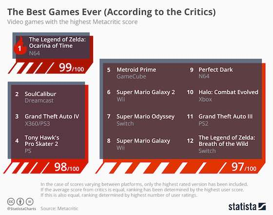 The Best Video Games Ever
