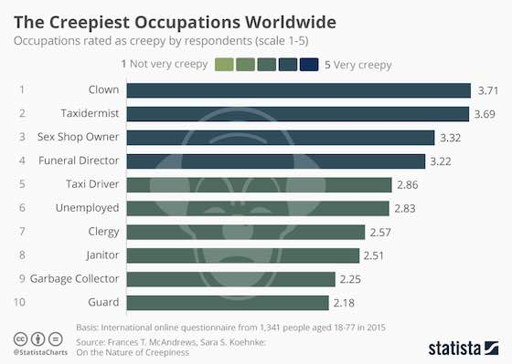 The Creepiest Occupations