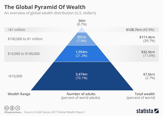 The Global Pyramid Of Wealth
