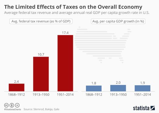 The Limited Effects of Tax Cuts on the Economy