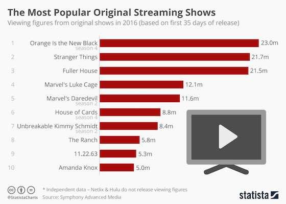 The Most Streamed Original TV Shows