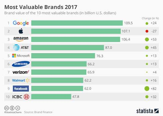 World's Most Valuable Business Brands