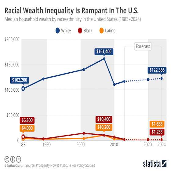 America's Racial Wealth Gap