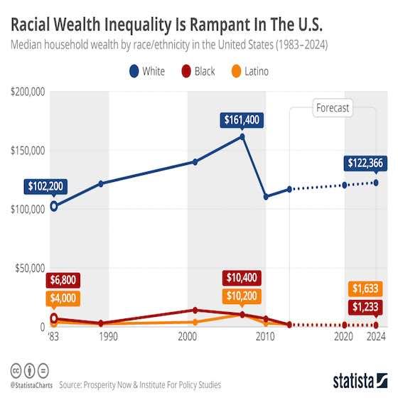 America's Racial Wealth Gap