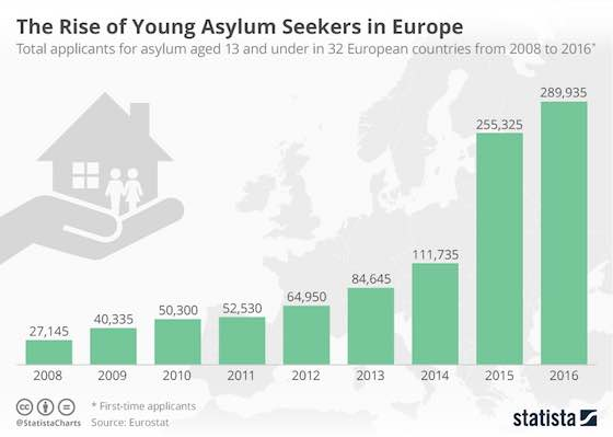 The Rise of Young Asylum Seekers in Europe