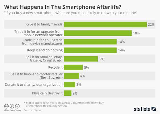 The Smartphone Afterlife