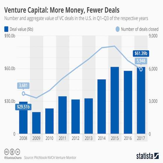 The State of Venture Capital Spending