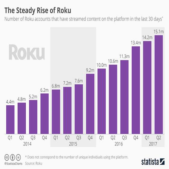 The Steady Rise of Roku