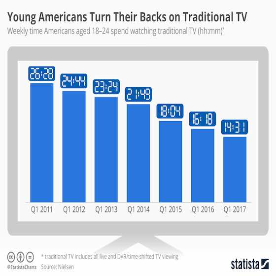 The Uncertain Future of Traditional TV