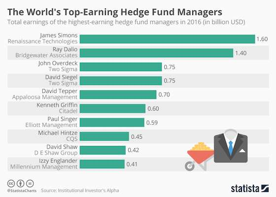 The World's Top-Earning Hedge Fund Managers
